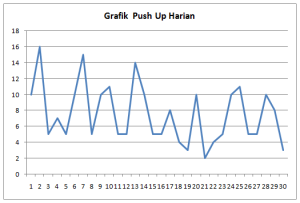 grafik push up harian September 2015