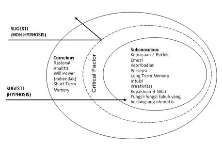 model pikiran manusia